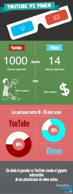 Hola: Una infografía sobre YouTube vs Vimeo. Vía Un saludo