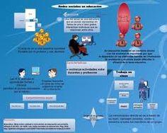 Modelo de diseño para los mapas mentales de la AI5