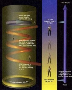 theory of time travel. Not sure if I'm understanding any of this but IT'S SO FASCINATING