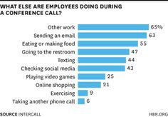 ARTICLE. What People Are Really Doing When They're on a Conference Call. Gretchen Gavett.