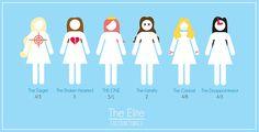 The Selection  Natalie. Kris. America. Celeste. Marlee. Elise.