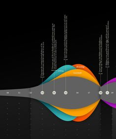 Blancodesign. My Curriculum Vitae. My lifeline. by Kim Stassar, via Behance