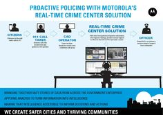 Proactive Policing with Motorola's Real-Time Crime Center Solution