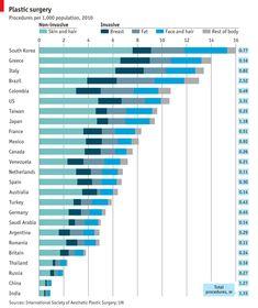 "Who has the most plastic surgery? No surprise here ... it's Korea | ""A cut above"" by The Economist Online | Apr 23rd 2012, 11:25"