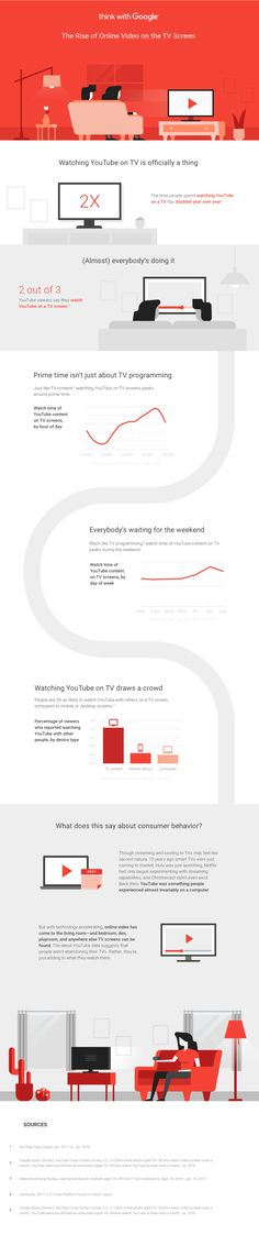 The Rise of Online Video on the TV Screen [Infographic] | Social Media Today
