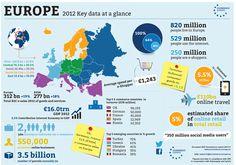 Les données européennes du #ecommerce en infographie #europe