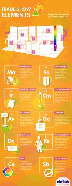 Nimlok presents the periodic table of trade show elements. We explain 10 important elements of your exhibit design that when combined create a dynamic