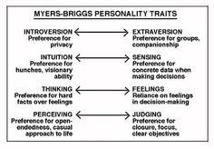 Myers-Briggs mbti