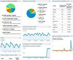 5 tipos de informes personalizados que puedes realizar con la herramienta de métricas Google Analytics