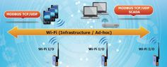 #Wi-Fi Data Acquisition #modules make an easy way to incorporate wireless connectivity into monitoring and control systems. They also support #Modbus/TCP and UDP protocols and the network encryption configuration, which makes perfect integration to SCADA software and offer easy and safe access for users from anytime and anywhere. More info: http://www.icpdas-usa.com/wi_fi_data_acquisition.html?r=pinterest