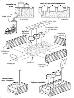 Rocket Stove Plans Designs | Stoves for the homeless | Magid Arcology Center