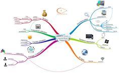 Critères de choix de logiciels de Mind Mapping