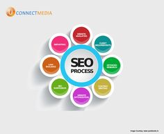 Increase visibility and build a brand name with #SEO_Marketing  #U_Connect_Media