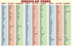 ESL Tips - Past tense verbs - some common Irregular verbs in English grammar Tenses Grammar, Verb Tenses, Grammar And Vocabulary, English Vocabulary, English Tips, English Study, English Lessons, Learn English, Tenses English