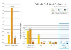 In addition to this superior emissions profile for criteria pollutants, hydromethanation emits far less mercury than other coal combustion technologies such as old coal plants or integrated gasification, combined-cycle facilities.  Mercury is removed by an additional step that is not typically employed in other coal conversion processes, ensuring nearly all of this harmful pollutant is kept from being introduced into the atmosphere. http://greatpointenergy.com/environmentalprofile.php