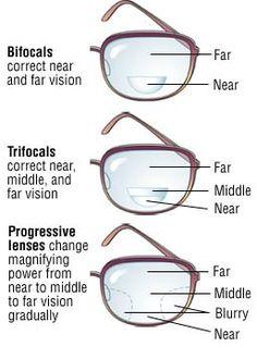 Optometry Humor, Optometry School, Opthalmic Technician, Eye Anatomy, Eye Facts, Medical Anatomy, Eyes Problems, Eye Doctor, Science