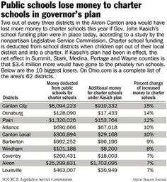 An independent, non-partisan analysis by the Legislative Service Commission shows that under Gov. Kasich's proposed school funding plan, the majority of Ohio schools get less state funding while charter schools get more.