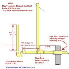 Washing Machines Line Diagram And Washing Machine Drain