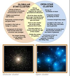 "Globular and open clusters compared. (Credit: amazing-space.stsci.edu) Mona Evans, ""Constellation or Asterism & Other Posers"" http://www.bellaonline.com/articles/art180464.asp"