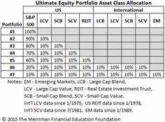 The ultimate equity portfolio mix - MarketWatch
