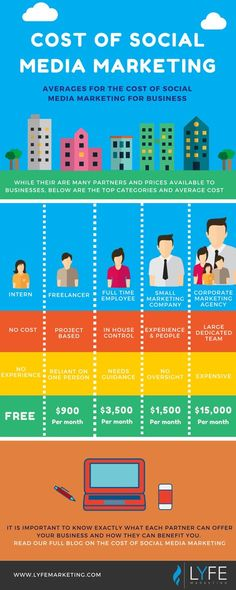 """""""How much does social media marketing cost?"""" In depth look at interns, freelancers, employees, small marketing companies and corporate agencies social media management pricing."""