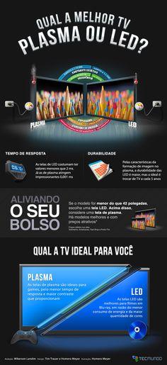 Qual a melhor TV: plasma ou LED? [infográfico] - TecMundo