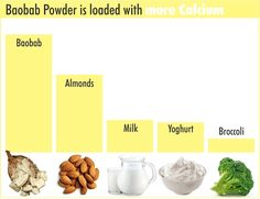 Baobab powder is a super fruit and is eaten to boost health and vitality. The powder can be used as a health supplement and as a food ingredient. Fruit Benefits, Health Benefits, Baobab Powder, Super Green Smoothie, Ripe Fruit, Alkaline Foods, Super Foods, Natural Health Remedies, Dental Health