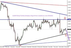 Usd/Chf : 15/03/2016 Technical Analysis Report From Centreforex Our Preference: Sell Below 0.9900 level for the target of  0.9800 levels. Alternative Scenario: Nill In 4 Hour Chart :- After testing the upper trend line Eur/Usd moving towards the key support level  of horizontal line broken so we can sell near intraday key resistance level and except upto next key  support level :- which we have shown in attached image.