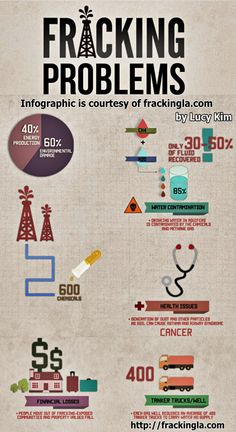 Dangers of fracking : The most common chemical used for hydraulic fracturing in the United States in 2005–2009 was methanol, while some other most widely used chemicals were isopropyl alcohol, 2-butoxyethanol, and ethylene glycol.  Fracking Problems Infograph