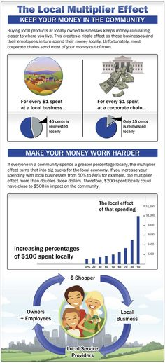The Local Multiplier Effect  Keep your Money in the Community