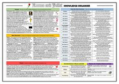 Romeo and Juliet Knowledge Organiser/ Revision Mat! by TandLGuru - Teaching Resources - Tes Gcse English Literature, English Writing, Teaching English, English Lesson Plans, English Lessons, Romeo And Juliet Context, Gcse Poems, Gcse Revision, Teaching Resources