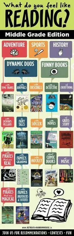Middle school reading choices