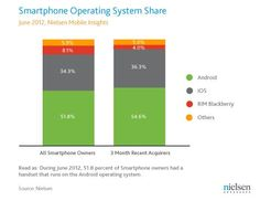 #Nielsen: Two Thirds of New #Mobile Buyers Now Opting For #Smartphones    http://blog.nielsen.com/nielsenwire/online_mobile/two-thirds-of-new-mobile-buyers-now-opting-for-smartphones/
