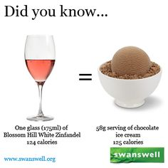 Calories in alcohol Alcohol Calories, White Zinfandel, Chocolate Ice Cream, Healthy Lifestyle, Drinking, Wine, Glass, Beverage, Drink