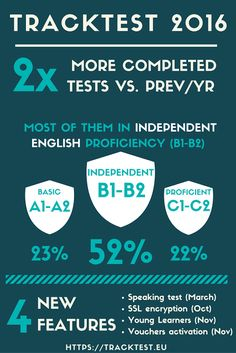 English Proficiency Test Online Blog: TrackTest 2016 in numbers