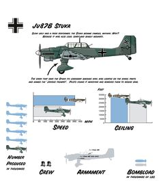 """Junkers Ju 87 or Stuka (from Sturzkampfflugzeug, """"dive bomber"""") was a German dive bomber and ground-attack aircraft. Military Jets, Military Aircraft, Luftwaffe, Scale Models, Ww2 Planes, Vintage Airplanes, Battle Of Britain, Ww2 Aircraft, War Machine"""