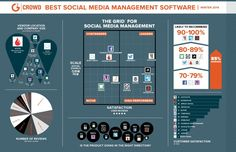 """""""Top social media management tools: February 2014"""" -- """"Today [February 27, 2014] G2 Crowd released the first-ever crowdsourced rankings of 13 social media management products based on 350 user reviews."""" """"HootSuite earns top customer satisfaction score; 5 products named High Performers"""" -- Interactive grid here: https://www.g2crowd.com/categories/social-media-mgmt"""
