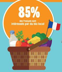 Le saviez-vous? 85% des Français sont intéressés par du #bio d'origine locale. Et vous? #agriculturebio #agriculturebiologique