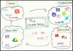 Mi diagrama PLE