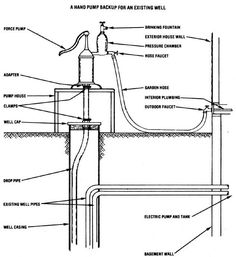 1000 Images About Off Grid Water Pump On Pinterest