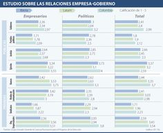 Empresarios locales confían en el Gobierno, pero no en los partidos