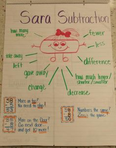 "Sara Subtraction. Teach kids the ""subtraction words"" to help them figure out what operation to use in word problems."