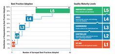 Best Practice, Bar Chart, Innovation, Adoption, Technology, Foster Care Adoption, Tech, Tecnologia