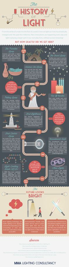 The History Of Light Infographic