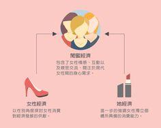 閨蜜經濟,女性經濟與她經濟 #StockFeel #Girls #woman #girl #economic #閨蜜 #女孩