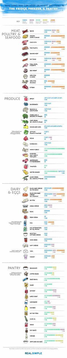 Zo lang zijn producten in je koelkast en vriezer eetbaar — Wel.nl