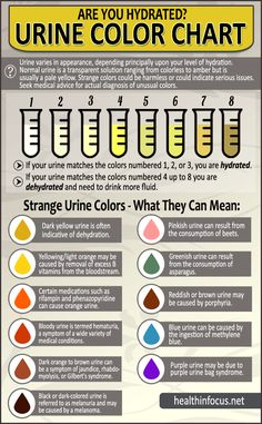 Are You Hydrated? - Urine Color Chart