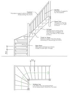 The Most Common Stair Parts Include Iron Baers Wood Box Newels