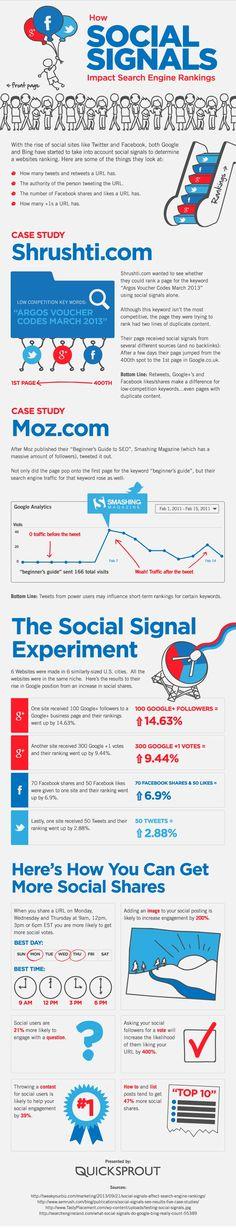 Top Rankings in Suchmaschinen wie Google – wir alle wollen es, wir alle brauchen es, aber der Weg zu einem Top Google Ranking ist lang. Um im Internet gesehen zu werden, ist ein gutes Search Engine Ranking die Grundvoraussetzung. Doch wie rückt man in den Suchergebnissen nach oben? Neben der Onpage und der klassischen Offpage Optimierung gibt es einen weiteren Faktor, der immer wichtiger wird: Social Signals.