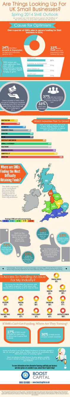 UK Small Businesses Want to Grow
